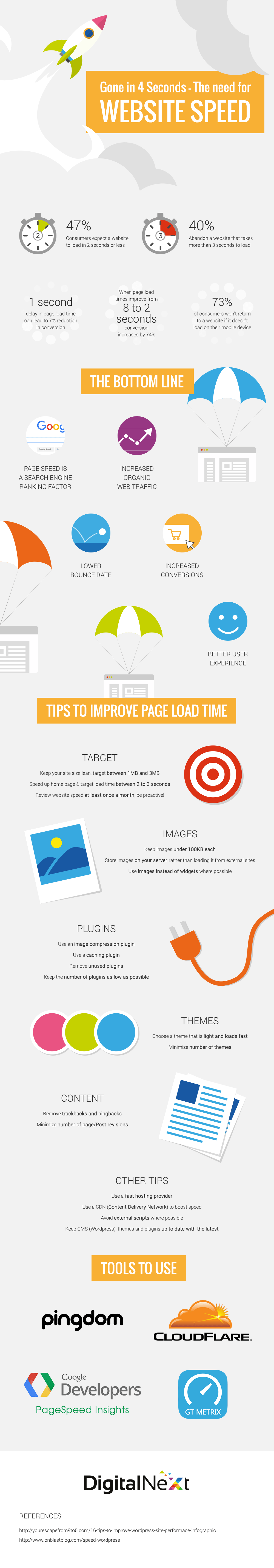 Improve Site Speed