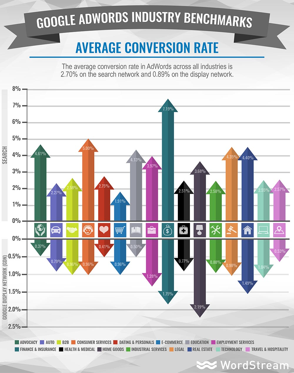 Average Conversion Rate per Industry