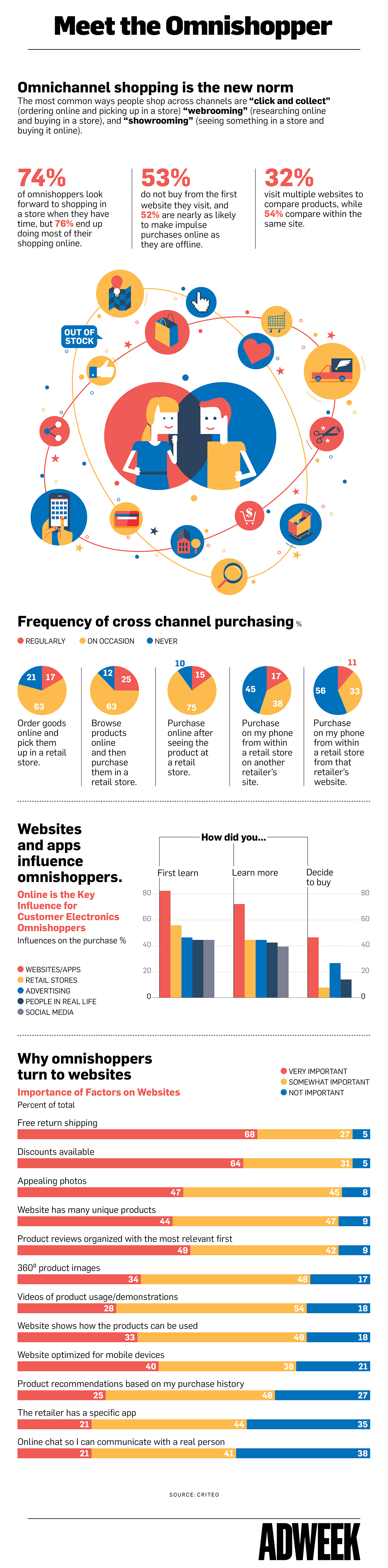 Omnishopper Infographic