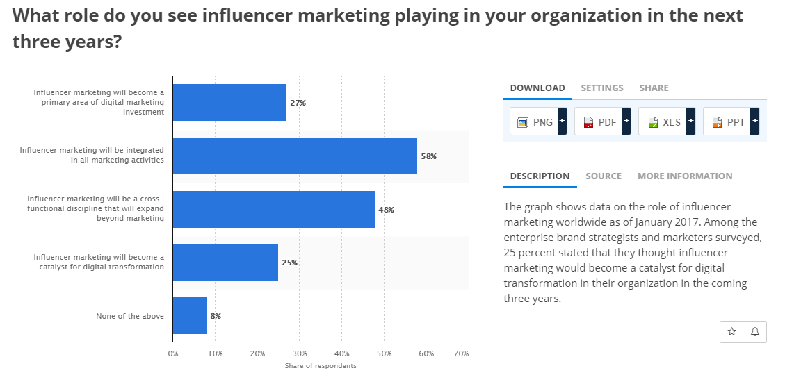 Influencer Marketing Graph