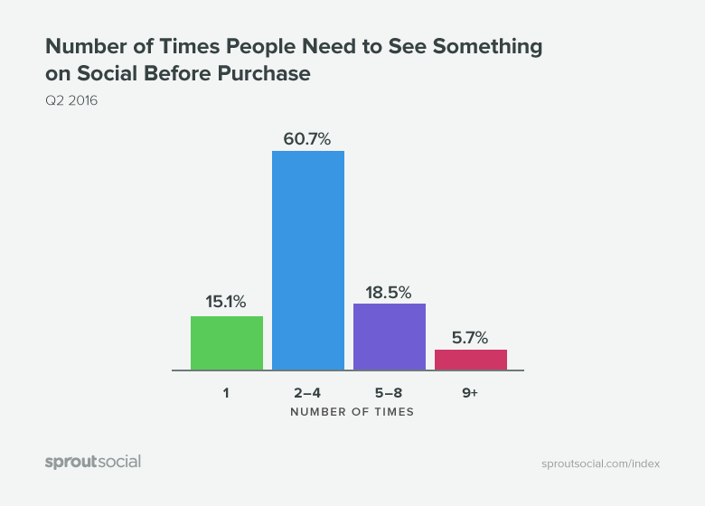 Graph about how many times people need to see something on social media before purchasing