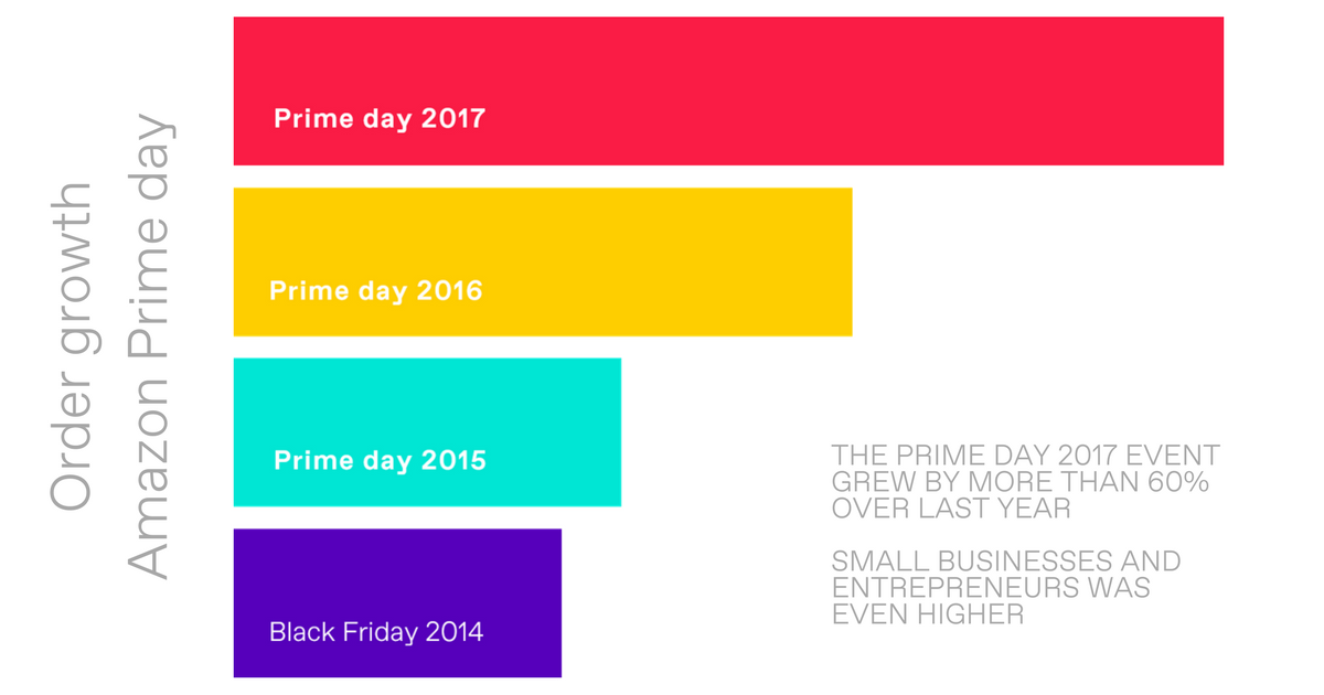 Prime Day Growth