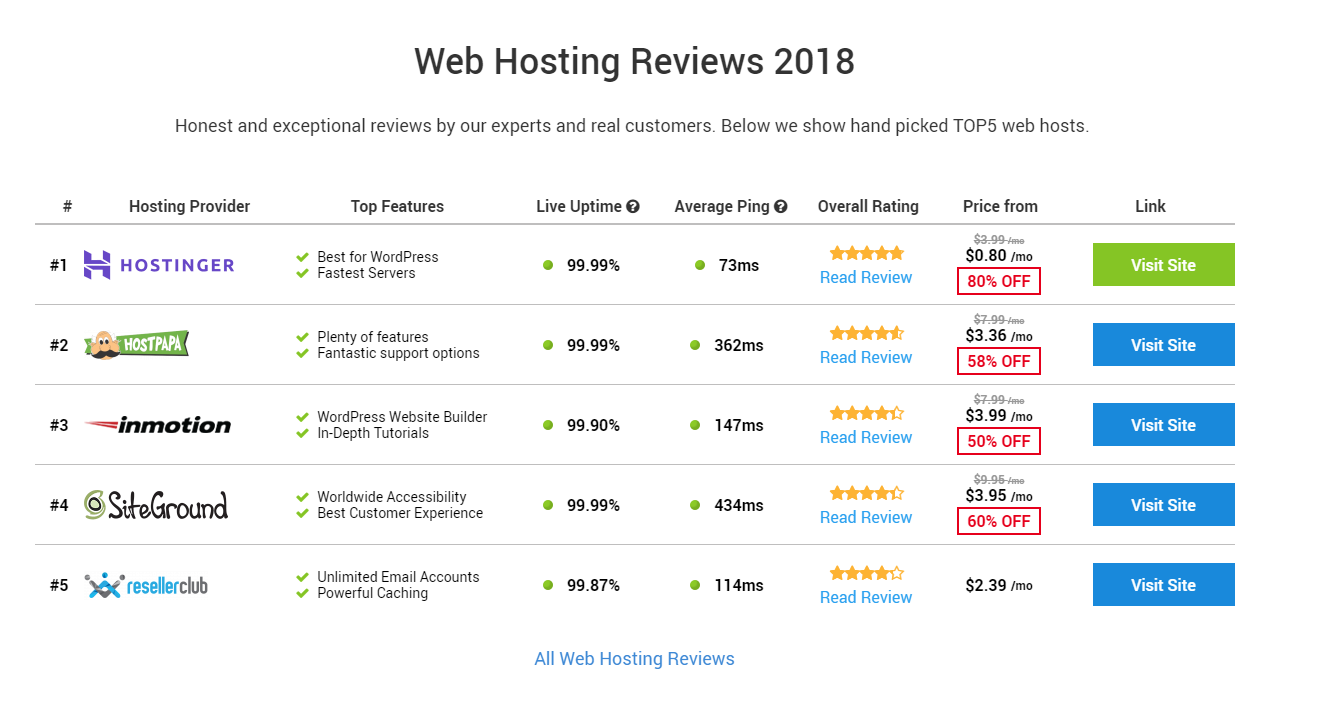 More Hosting Reviews