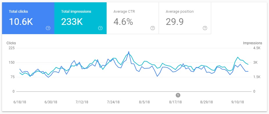 Website Performance in Search Console